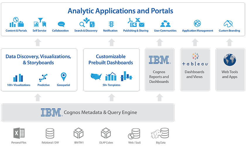 dashinsight-enterprise-architecture-840x498