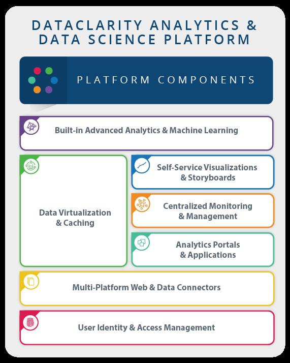 Analytics and Data Science platform diagram