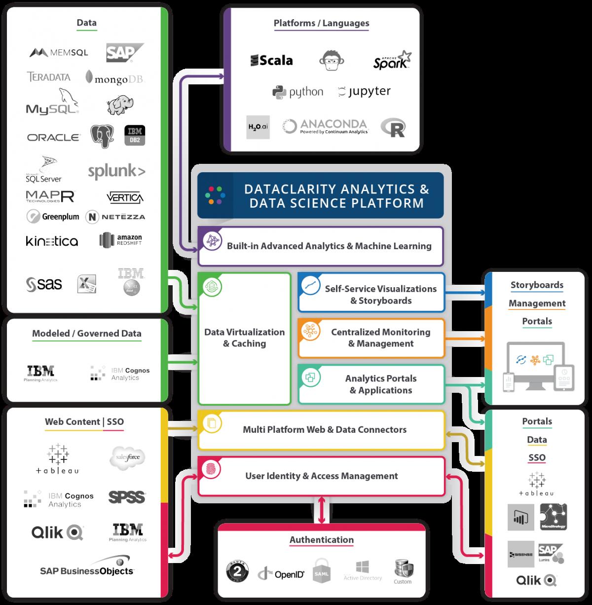 DataClarity-Analytics-and-Data-Science-Platform
