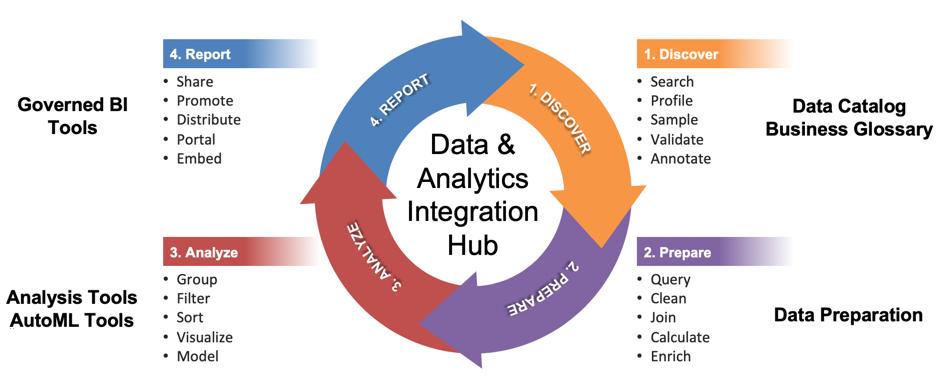 Data Analyst Workflow