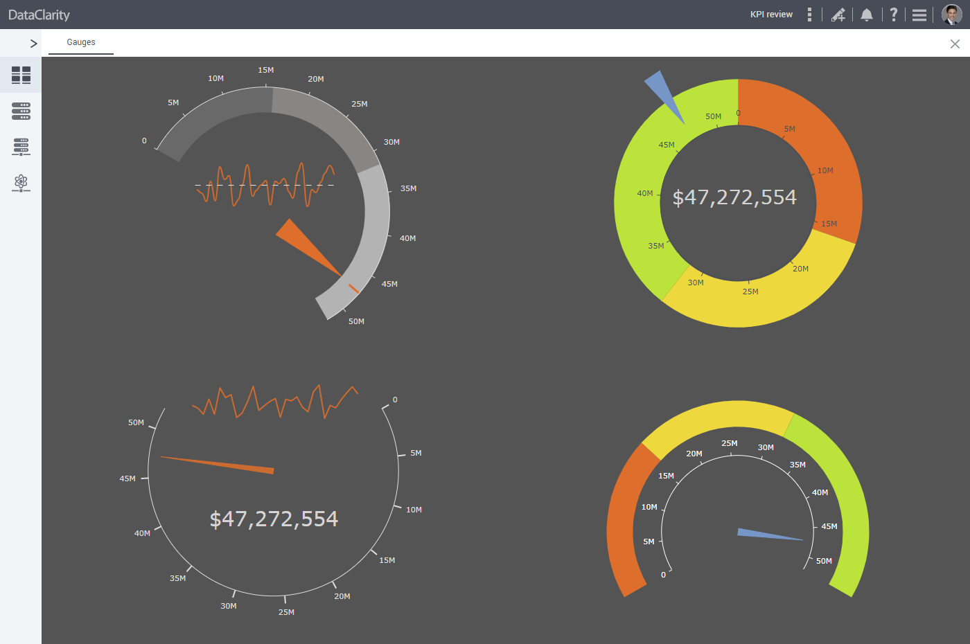 Gauge chart as a new visualization widget