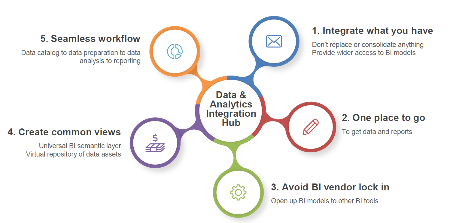 Analytics and Data Integration Hub
