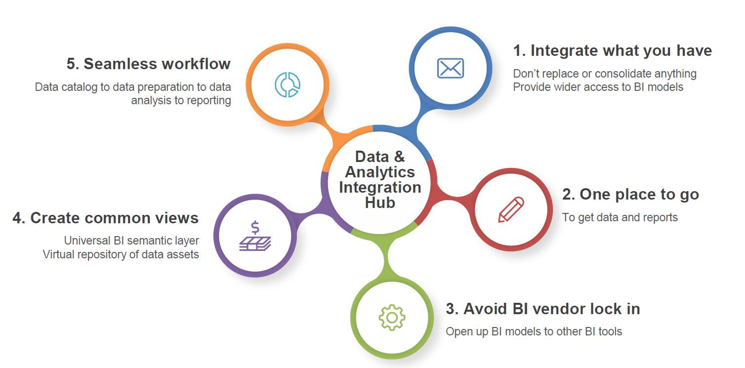 Analytics and Data Integration Hub